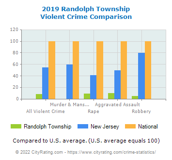 Randolph Township Violent Crime vs. State and National Comparison