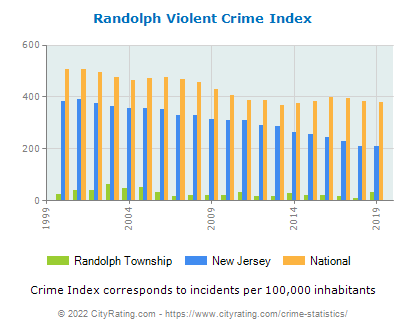 Randolph Township Violent Crime vs. State and National Per Capita