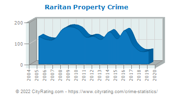 Raritan Property Crime