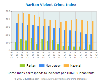 Raritan Violent Crime vs. State and National Per Capita
