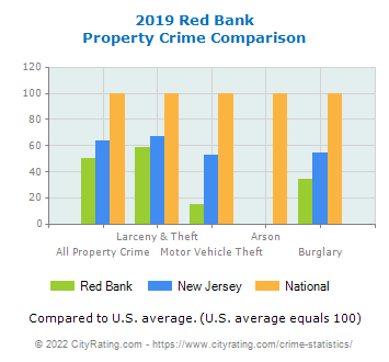 Red Bank Property Crime vs. State and National Comparison