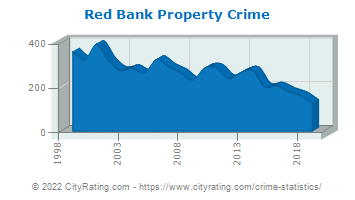 Red Bank Property Crime
