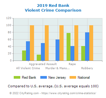 Red Bank Violent Crime vs. State and National Comparison
