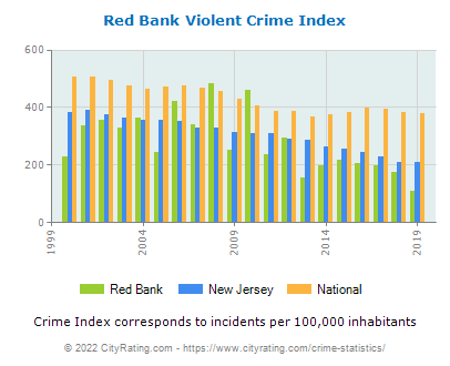 Red Bank Violent Crime vs. State and National Per Capita