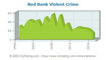 Red Bank Violent Crime