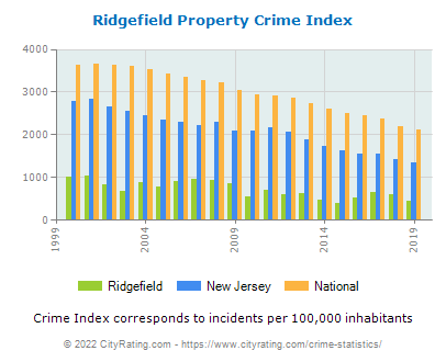 Ridgefield Property Crime vs. State and National Per Capita