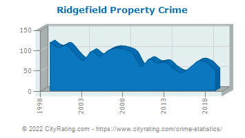 Ridgefield Property Crime