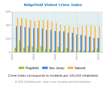 Ridgefield Violent Crime vs. State and National Per Capita