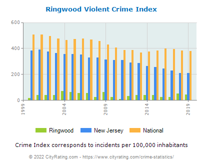 Ringwood Violent Crime vs. State and National Per Capita