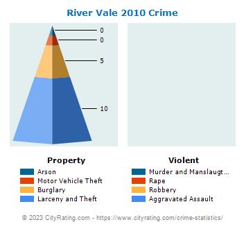River Vale Township Crime Statistics: New Jersey (NJ) - CityRating.river vale township