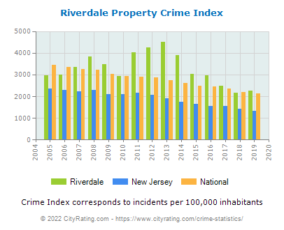 Riverdale Property Crime vs. State and National Per Capita