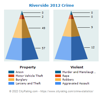 Riverside Township Crime 2012