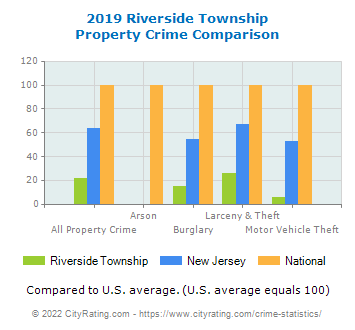 Riverside Township Property Crime vs. State and National Comparison