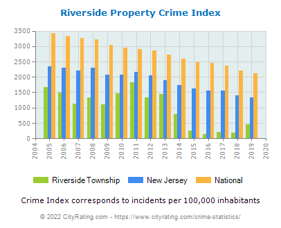 Riverside Township Property Crime vs. State and National Per Capita