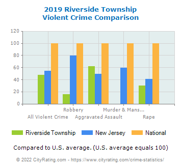 Riverside Township Violent Crime vs. State and National Comparison