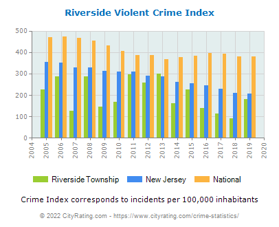 Riverside Township Violent Crime vs. State and National Per Capita