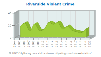 Riverside Township Violent Crime