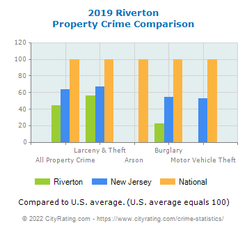 Riverton Property Crime vs. State and National Comparison