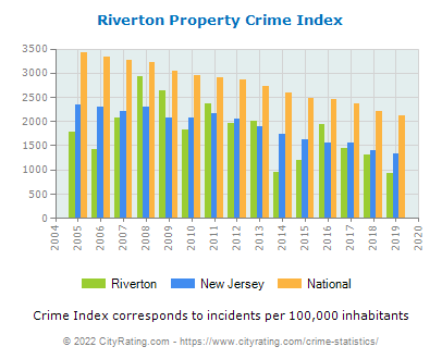 Riverton Property Crime vs. State and National Per Capita