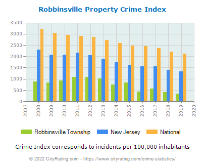 Robbinsville Township Property Crime vs. State and National Per Capita