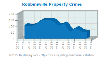 Robbinsville Township Property Crime