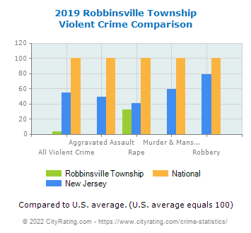 Robbinsville Township Violent Crime vs. State and National Comparison