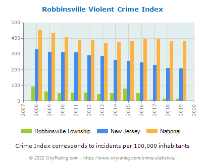Robbinsville Township Violent Crime vs. State and National Per Capita