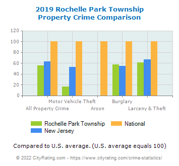 Rochelle Park Township Property Crime vs. State and National Comparison