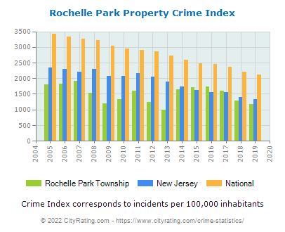 Rochelle Park Township Property Crime vs. State and National Per Capita