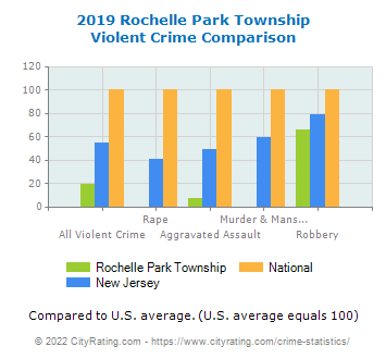 Rochelle Park Township Violent Crime vs. State and National Comparison