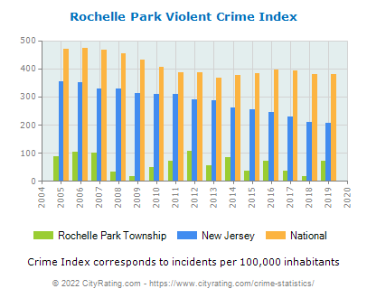Rochelle Park Township Violent Crime vs. State and National Per Capita