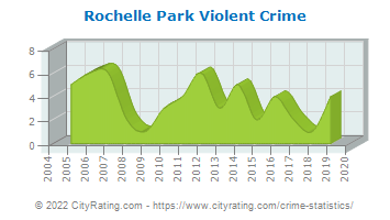 Rochelle Park Township Violent Crime