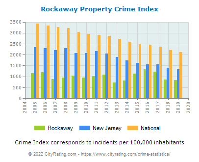 Rockaway Property Crime vs. State and National Per Capita