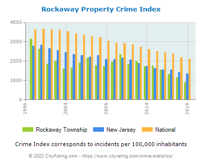 Rockaway Township Property Crime vs. State and National Per Capita