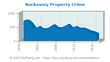 Rockaway Township Property Crime