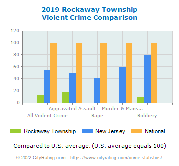 Rockaway Township Violent Crime vs. State and National Comparison