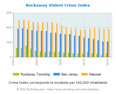 Rockaway Township Violent Crime vs. State and National Per Capita