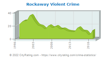 Rockaway Township Violent Crime