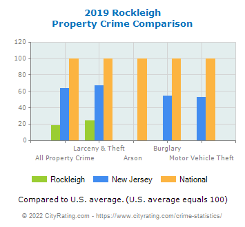 Rockleigh Property Crime vs. State and National Comparison