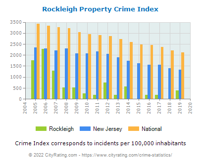 Rockleigh Property Crime vs. State and National Per Capita