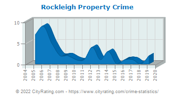 Rockleigh Property Crime