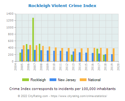 Rockleigh Violent Crime vs. State and National Per Capita