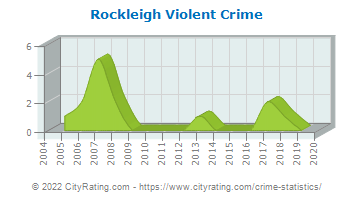 Rockleigh Violent Crime