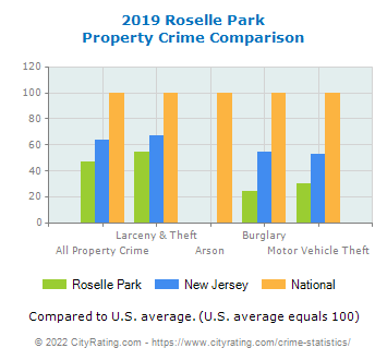 Roselle Park Property Crime vs. State and National Comparison