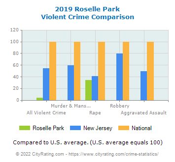 Roselle Park Violent Crime vs. State and National Comparison