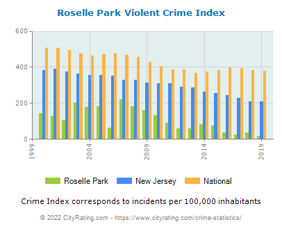 Roselle Park Violent Crime vs. State and National Per Capita