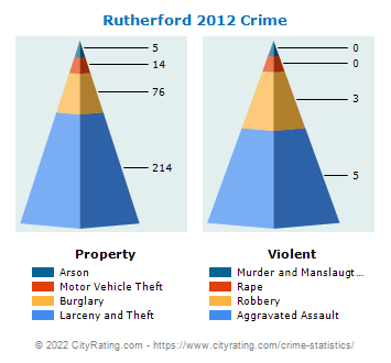 Rutherford Crime 2012