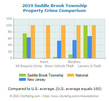 Saddle Brook Township Property Crime vs. State and National Comparison