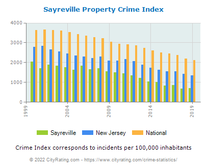 Sayreville Property Crime vs. State and National Per Capita