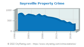 Sayreville Property Crime